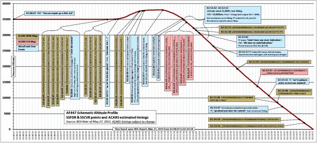Profil vertical de la trajectoire de l'AF447