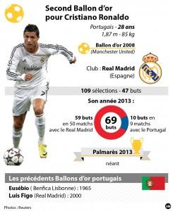 Statistiques Ronaldo