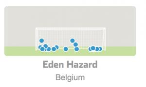 Statistiques penalties Eden Hazard