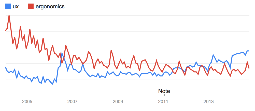 UX/Ergonomics : Google Trends