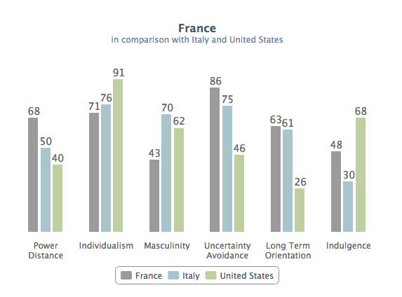 Indices de la France, de l'Italie et des Etats Unis selon l'étude d'Hofstede (1980)