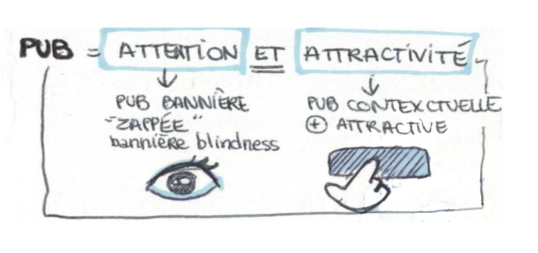 En fonction de l'objectif visé (focus de l'attention ou attractivité) choisissez une pub bannière ou une pub contextuelle - S. Prom Tep