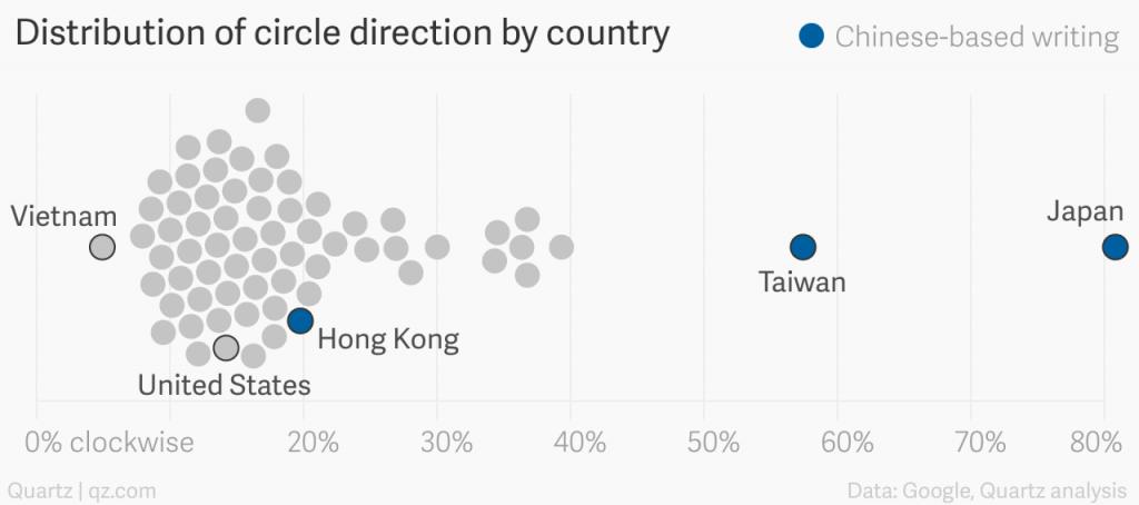 Orientation des cercles en fonction de la culture : répartition autour du monde