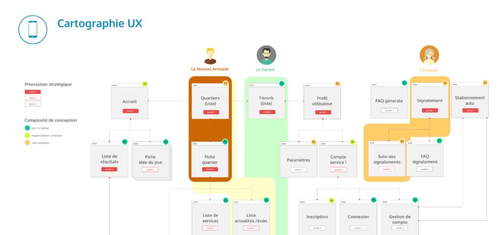 le parcours utilisateur UX