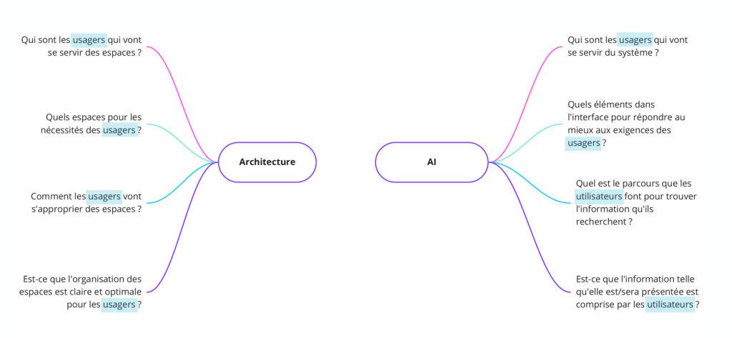 Questions en amont du projet, entre architecture et architecture de l'information