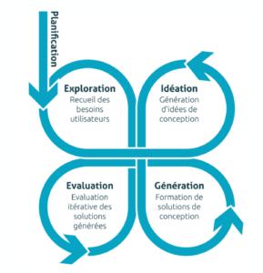 Le schéma du processus de design des systèmes interactifs