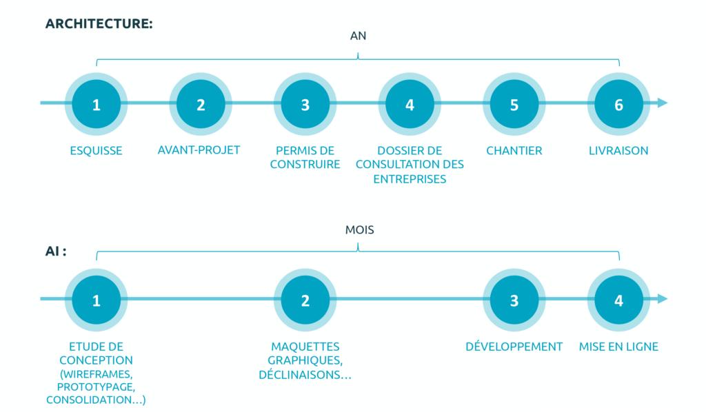 Timeline d'un projet d'architecture et d'AI