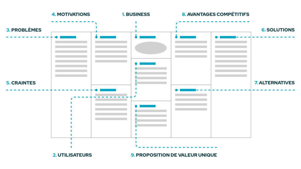 Une vue globale du User Centered Design Canvas en version française
