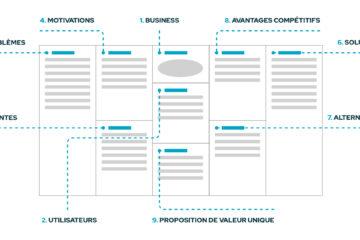 Le User Centered Design Canvas en UX : des besoins utilisateurs aux enjeux business